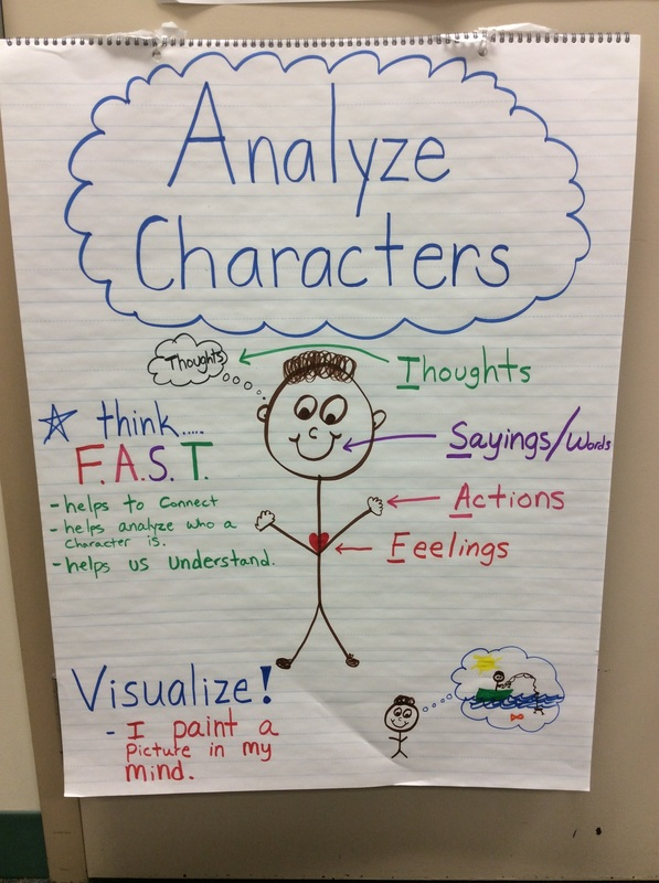 analyze the characters